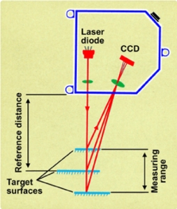 Concept of laser triangulation